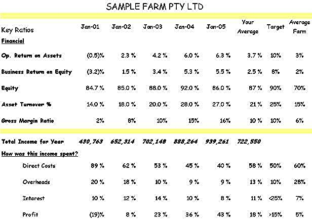 Farm-Business-Analysis